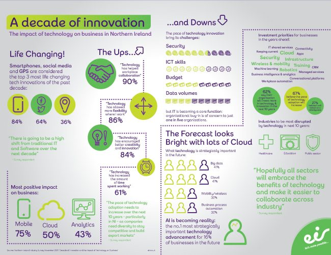 eir Business NI Decade of Innovation 2017 Survey